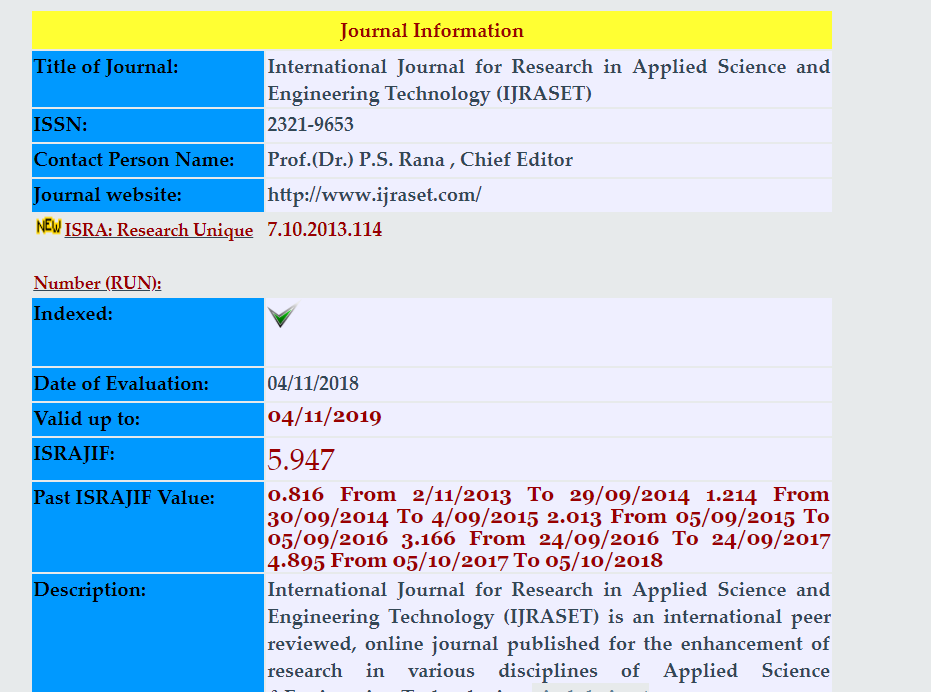 International Journal of Research Impact Factor - IJRASET